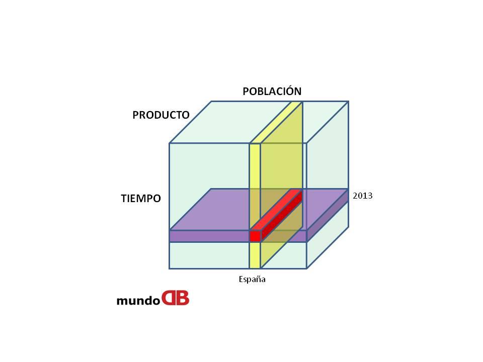 Diseño de Data Warehouse: cubo multidimensional